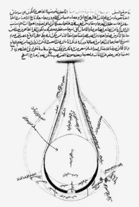 The anotomy of the eye by Kamal al-Din al-Farasi based on Ibn al-Haitham's idea