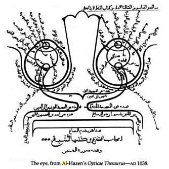 Frm Ibn Al-Haytham's Optical Thesaurus