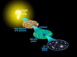 WMAP observes the first light of the universe - the afterglow of the Big Bang. This light emerged 380,000 years after the Big Bang. Patterns imprinted on this light encode the events that happened only a tiny fraction of a second after the Big Bang. In turn, the patterns are the seeds of the development of the structures of galaxies we now see billions of years after the Big Bang. NASA/WMAP Science Team Photo