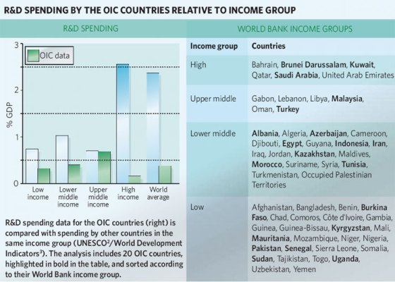 Chart showing how Islamic member nations of OIC compare against the rest of the world in research. Chart: Nature Magazine