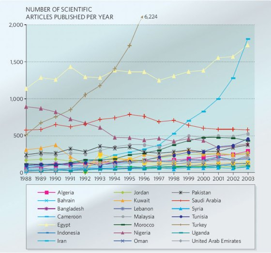 Less than 1 per cent of scientific papers produced around the world come from Islamic Countries. Professor Babul sees the seeds of change in Malaysia and Iran. Courtesy: Nature Magazine