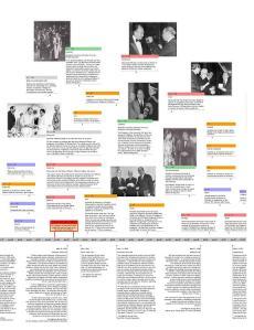 Aga Khan Timeline