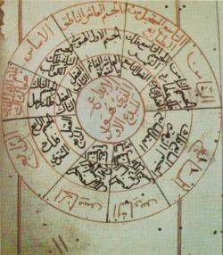 al-Kirmani Notes | Arabic Philosophy (but not really...)