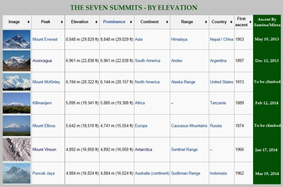 The Seven Summits are the highest mountains of each of the seven continents. Summiting all of them is regarded as a mountaineering challenge, a feat which Samina Baig and her brother Mirza Ali have undertaken to complete. They have reached the peak of 5 mountains as of April 29, 2014, as shown in the last green column of this image. Photo: Wikipedia (above image modified by Simerg).