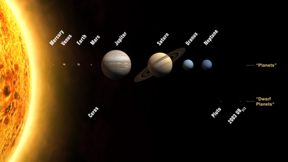 The Solar System - Eight Planets and New Solar System Designations. Credit: International Astronomical Union, Website, iau.org.