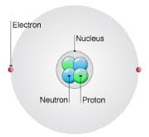 Figure 4: An atom