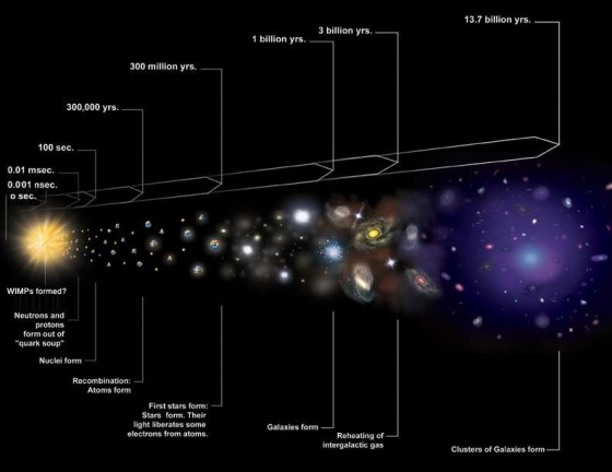 Figure 2: Age of Universe from Big Bang to Present Time