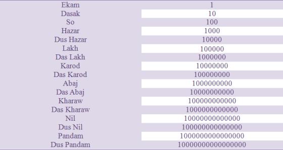 Spradhan_NaklankiGeeta_Table3