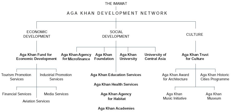 Work of Ismaili Imamat and AKDN